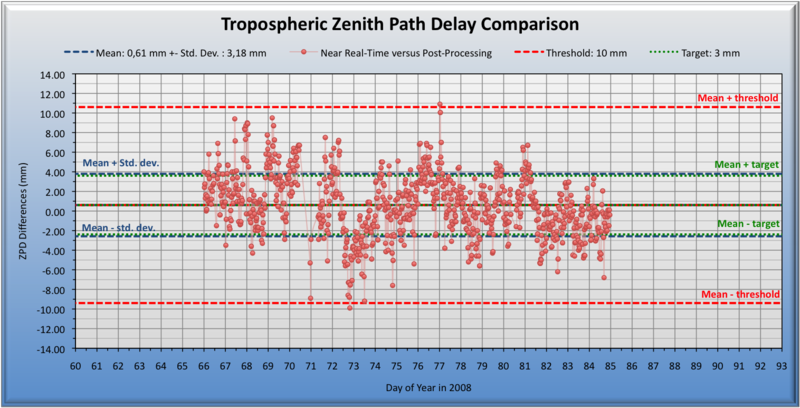 Near real-time versus post-processing troposphere zenith path delay differences for the GNSS site of Onsala, Sweden